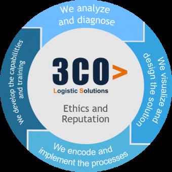 3co-method